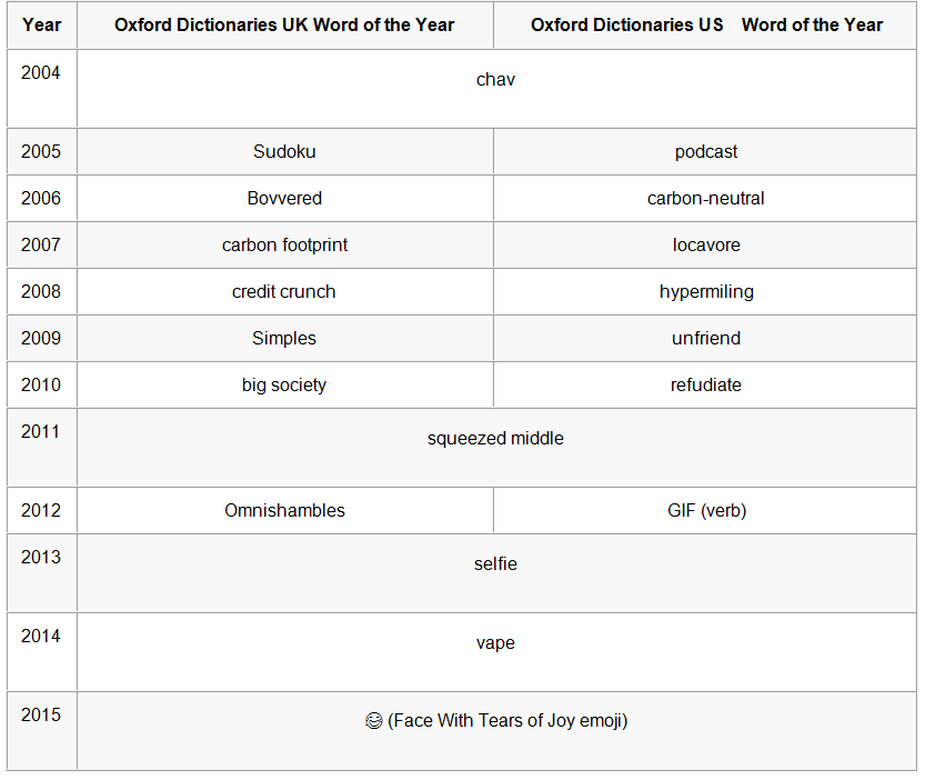 Dictionarycoms List of Every Word of the Year
