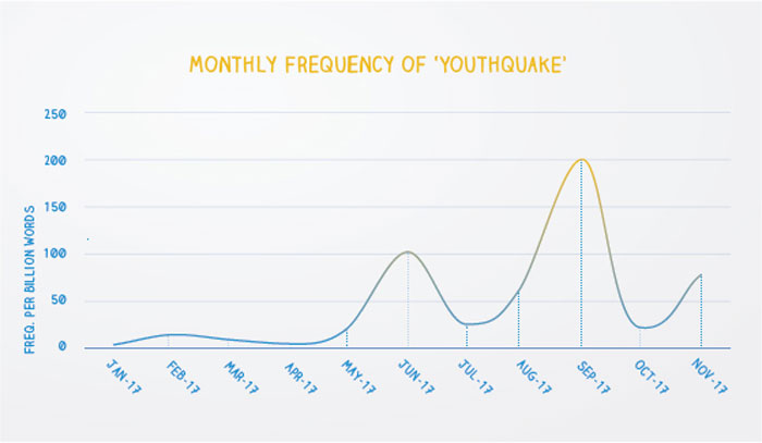 Word of the Year 2017 youthquake data